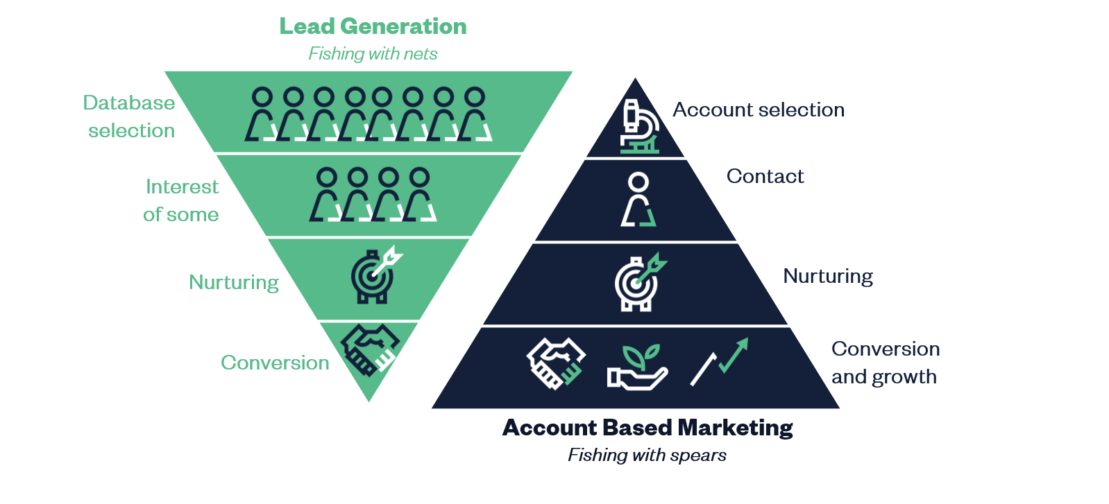 account based marketig vs. lead generation