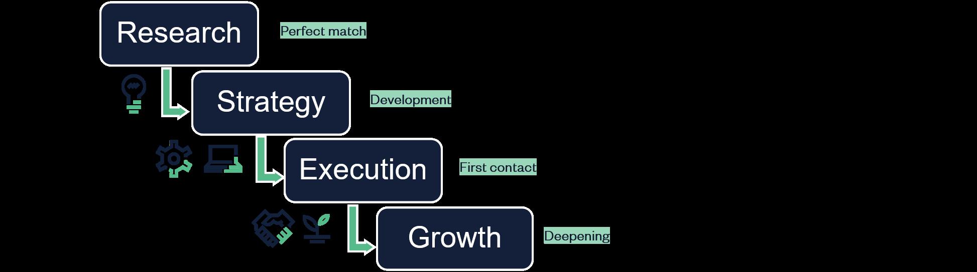 Channel marketing illustration